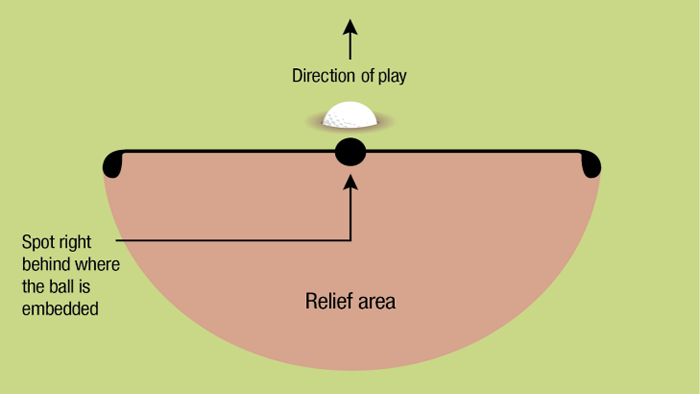 Embedded Ball relief